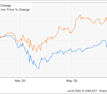 Why Activision Blizzard Stock Jumped 27.7% in the First Half of 2020