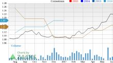 Qiwi plc (QIWI) in Focus: Stock Moves 6.9% Higher