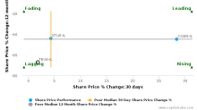 Teva Pharmaceutical Industries Ltd. breached its 50 day moving average in a Bearish Manner : TEVA-IL : October 11, 2017