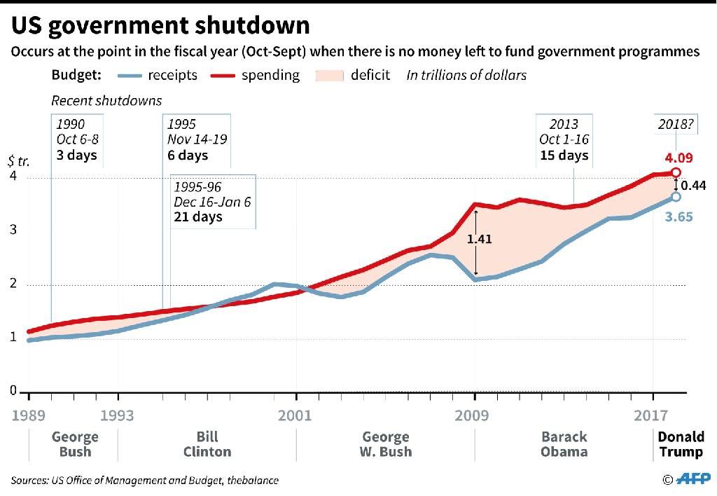 US budgets and government shutdowns since 1989 (AFP Photo/Gillian HANDYSIDE)