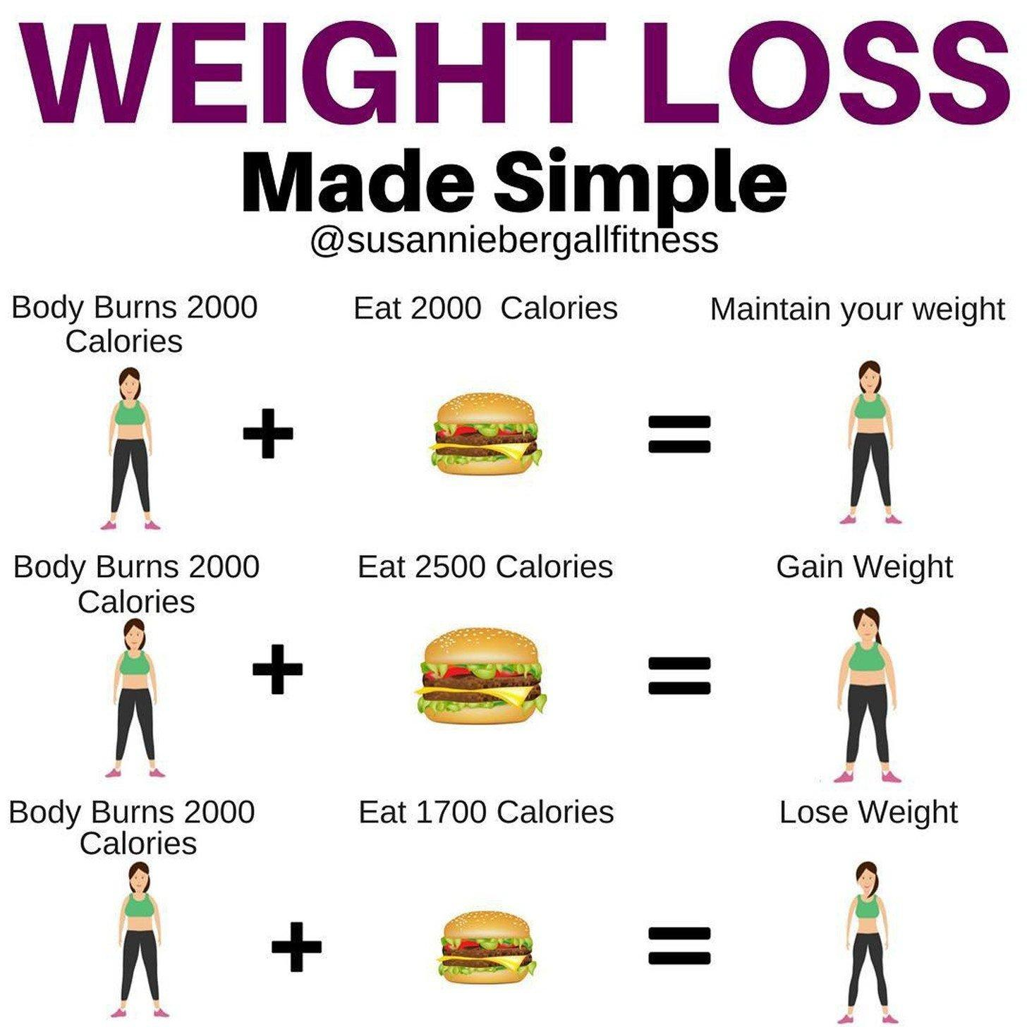 This SIMPLE Formula Will Help You Calculate How Many Calories You Need to  Eat and Burn to Lose Weight