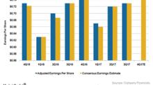 Could Colgate-Palmolive Surpass Its 4Q17 Earnings Estimates?
