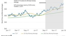 Total's Moving Averages are Trending Upward