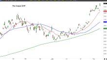 Buy Freeport-McMoRan Inc (FCX) Stock on the Copper Pop