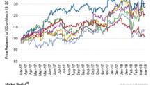 How Major Rail Stocks Have Fared So Far in 2018