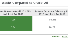 Is Oil Outperforming Oil-Weighted Stocks?