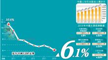 中國消費成主力 貢獻GDP近六成 經濟成功保六 增長6.1%錄29年最慢