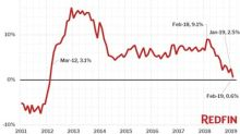 Redfin Report: Home Prices Up 0.6% in February, the Smallest Year-Over-Year Gain Since March 2012