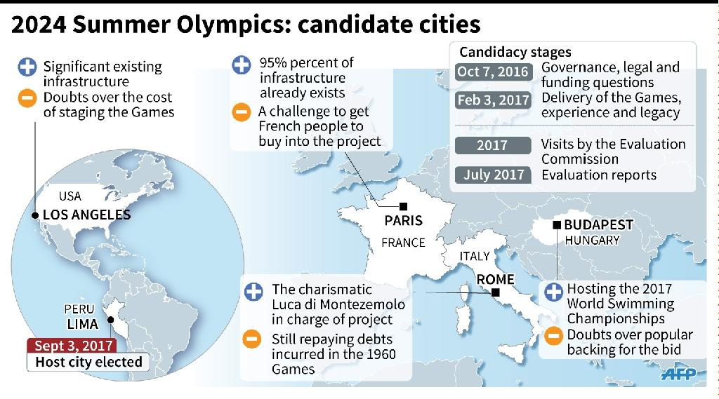 One year left to compete for olympic 2024 bid cities gumiabroncs Image collections