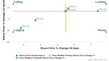 Forest City Realty Trust, Inc. breached its 50 day moving average in a Bearish Manner : FCE.A-US : October 24, 2017