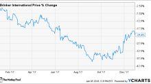 Why Brinker International, Inc. Stock Lost 22% Last Year