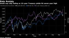 Speculative Edge of Stock Market Is Where Rate Angst Is Biting