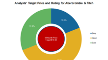 Why Abercrombie & Fitch's Price Target Is Rising