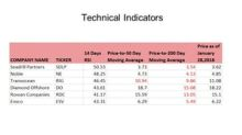 What Do Technical Indicators Suggest for Offshore Drillers?