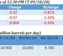 Oil Bulls Return As OPEC+ Reassures Markets