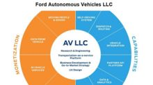 Is Ford Lagging in Self-Driving Car Development?