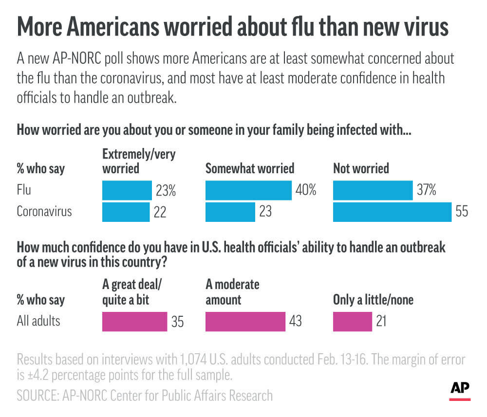 USA flu outbreak eases, deaths top 16K