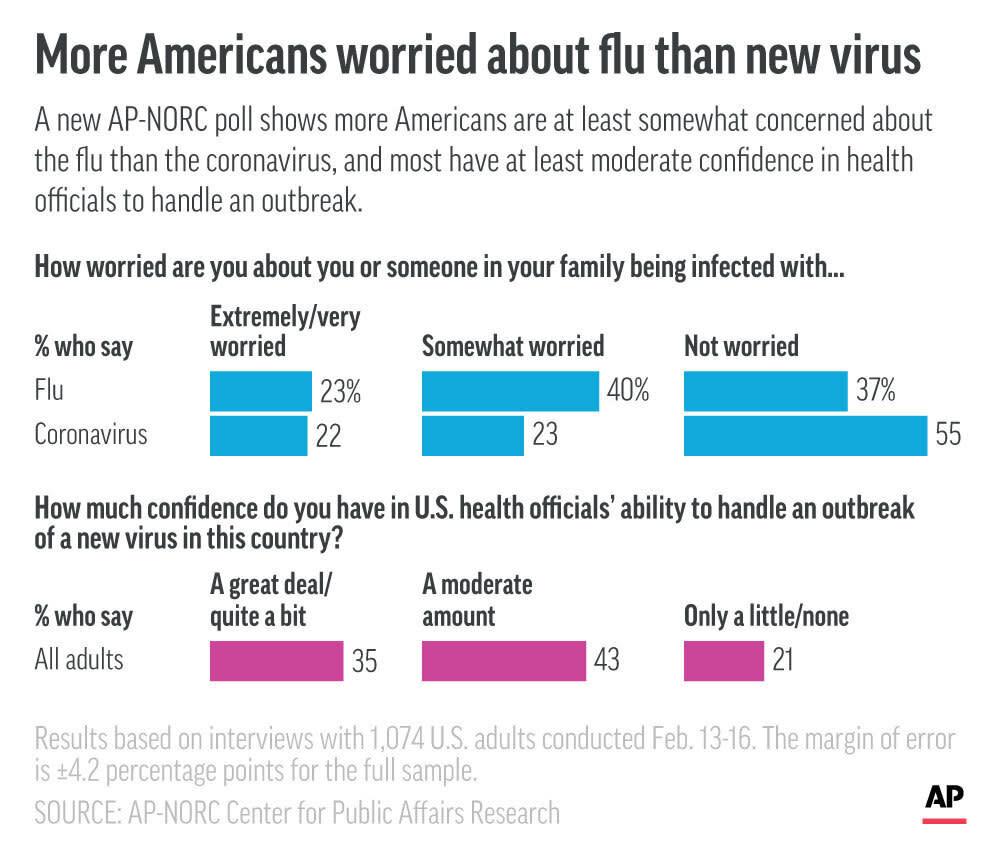 Minnesota Records 2nd Child Death of Flu Season