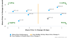 Franklin Street Properties Corp. breached its 50 day moving average in a Bearish Manner : FSP-US : December 12, 2017