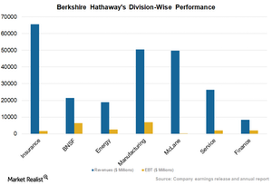 How Berkshire Can Deploy Rising Operating Flows in 1Q18