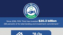 Fifth Third Delivers $20.3 Billion of its Community Commitment at Conclusion of Plan's Third Year