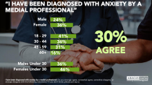 Nearly half of Canadians suffer from anxiety — and many believe there's no cure