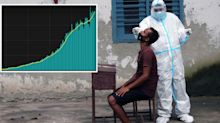 'Grave concern': Scary graph shows world's new virus epicentre