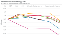 Broader Market Might Have Limited the Downside in Energy ETFs