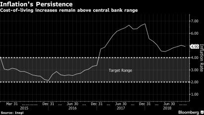 México sube tasa clave tras baja del peso desencadenada por AMLO