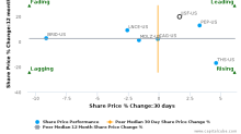 J&J Snack Foods Corp. breached its 50 day moving average in a Bearish Manner : JJSF-US : June 22, 2017
