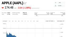 Apple's stock drops as fears grow over iPhone X sales (AAPL, FB)