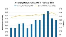 Uncertainty about Germany's Internal Vote and Manufacturing