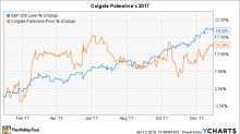 Why Colgate Palmolive Stock Gained 15% in 2017