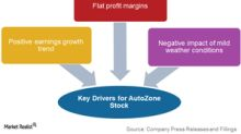 Why Did AutoZone Stock Recover in 2H17?