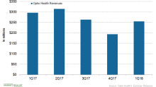 How Is Opko Health Financially Positioned Now?