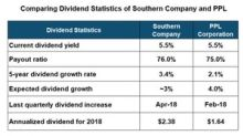 How the Dividend Profiles of Southern Company and PPL Stack Up