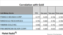 The Positive and Negative Correlation to Gold