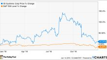 Why 3D Systems Shares Plunged 17.9% in December