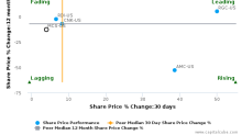 Marcus Corp. breached its 50 day moving average in a Bearish Manner : MCS-US : December 13, 2017