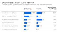 The Internet Is Everywhere, But Internet Jobs Aren't