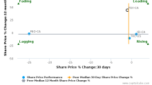 FirstService Corp. breached its 50 day moving average in a Bearish Manner : FSV-CA : June 14, 2017
