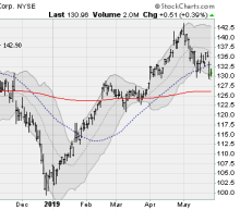 4 Dow Jones Industrial Average Stocks to Sell