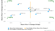 Dril-Quip, Inc. breached its 50 day moving average in a Bearish Manner : DRQ-US : December 7, 2017