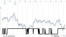 See what the IHS Markit Score report has to say about FMC Corp.
