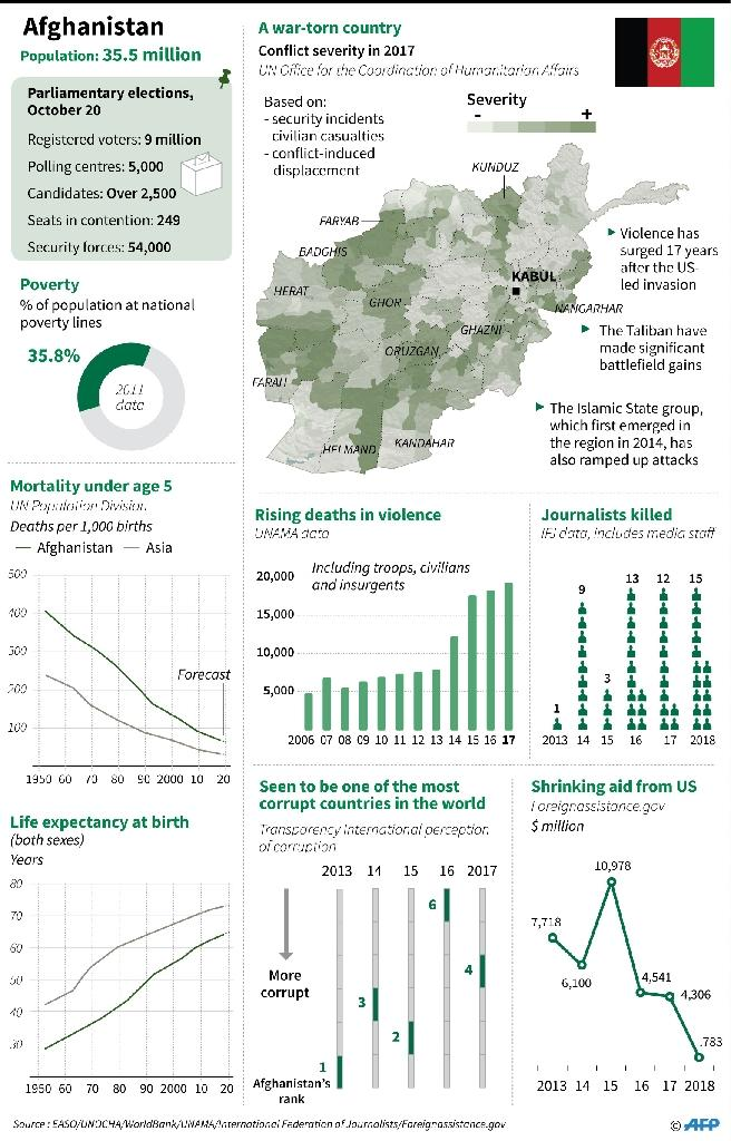 Factfile on Afghanistan (AFP Photo/Gal ROMA)