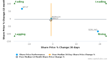 Saipem SpA breached its 50 day moving average in a Bearish Manner : SPM-IT : November 15, 2017