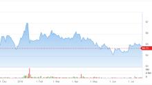 Marijuana Stock KushCo (KSHB): Potential Catalysts Vs. Risks