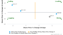 FNM SpA breached its 50 day moving average in a Bullish Manner : FNM-IT : December 12, 2016