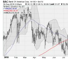 6 Big Bank Stocks Leading the Breakout