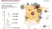 España supera los 800.000 contagiados y suma municipios a las restricciones